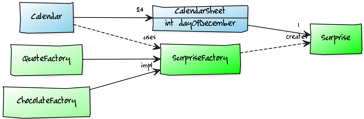 advent calendar structure