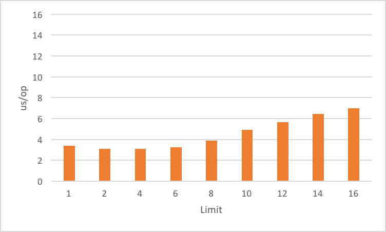 stack walker limit with estimated size