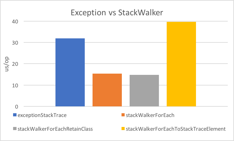 stack walker vs exception