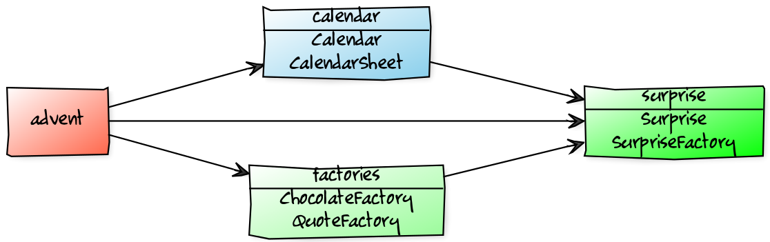 the java 9 module system