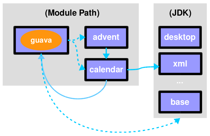 modularization automatic